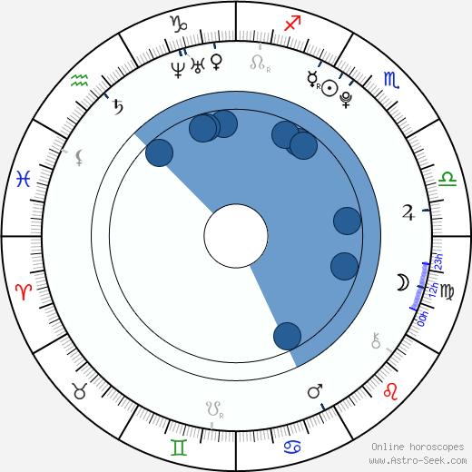 Kelcie Stranahan wikipedia, horoscope, astrology, instagram