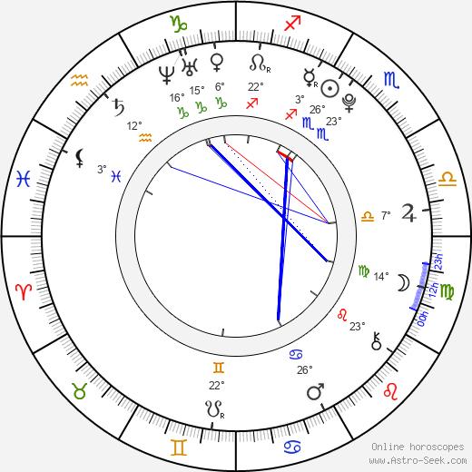 Kelcie Stranahan birth chart, biography, wikipedia 2020, 2021