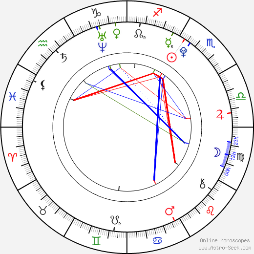 Kelcie Stranahan birth chart, Kelcie Stranahan astro natal horoscope, astrology