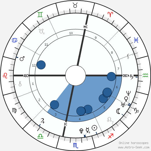 Louis Ducruet wikipedia, horoscope, astrology, instagram