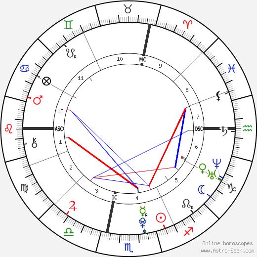 Louis Ducruet tema natale, oroscopo, Louis Ducruet oroscopi gratuiti, astrologia