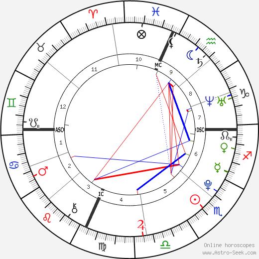 Male Gotti tema natale, oroscopo, Male Gotti oroscopi gratuiti, astrologia