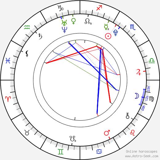 Nathan Kress tema natale, oroscopo, Nathan Kress oroscopi gratuiti, astrologia