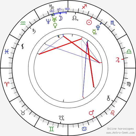 Park Chanyeol birth chart, Park Chanyeol astro natal horoscope, astrology