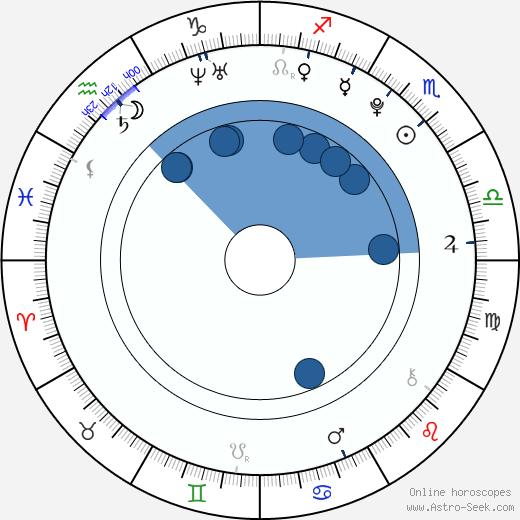 Sarah Beck wikipedia, horoscope, astrology, instagram
