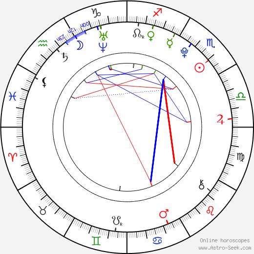 Svea Bein astro natal birth chart, Svea Bein horoscope, astrology