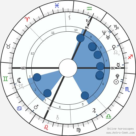 Timothy J. Barnicle wikipedia, horoscope, astrology, instagram