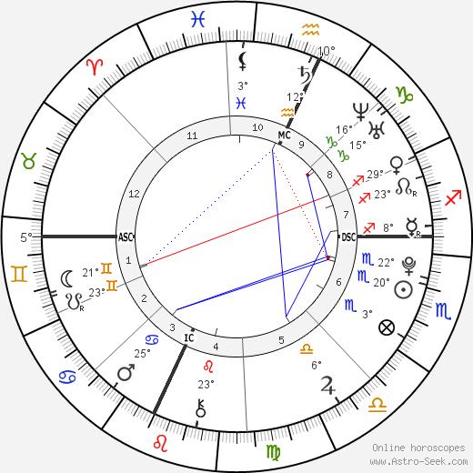 Timothy J. Barnicle birth chart, biography, wikipedia 2019, 2020