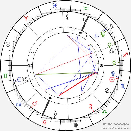 Timothy J. Barnicle birth chart, Timothy J. Barnicle astro natal horoscope, astrology