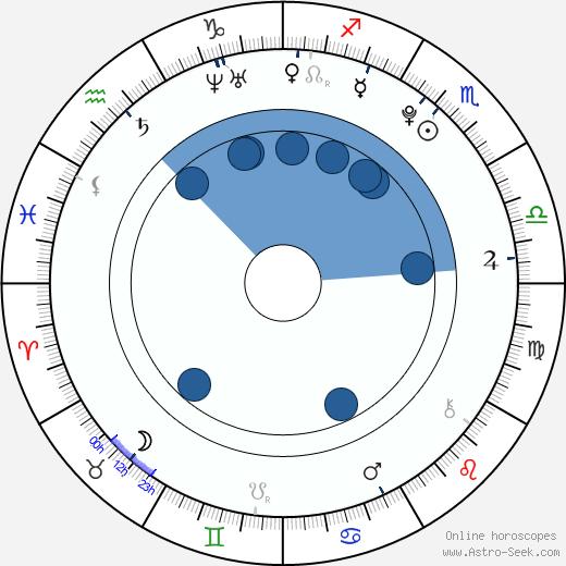 Vivien Eileen Bauernschmidt wikipedia, horoscope, astrology, instagram