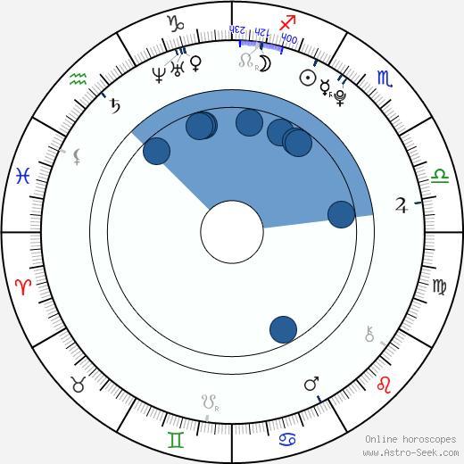 Zack Shada wikipedia, horoscope, astrology, instagram