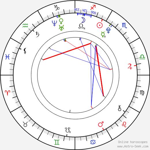 Zack Shada birth chart, Zack Shada astro natal horoscope, astrology