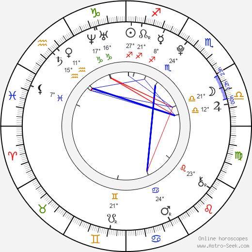 Bridgit Mendler birth chart, biography, wikipedia 2019, 2020