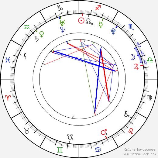 Bridgit Mendler astro natal birth chart, Bridgit Mendler horoscope, astrology
