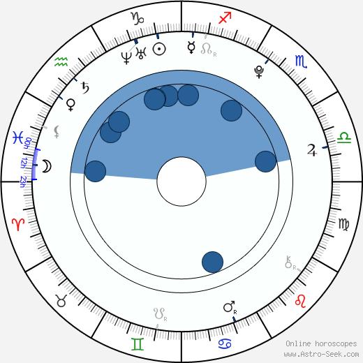 Colin Carter wikipedia, horoscope, astrology, instagram