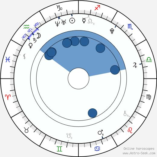 Dongyu Zhou wikipedia, horoscope, astrology, instagram