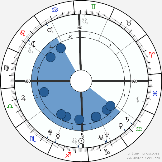 Gabriel F. C. Almeida wikipedia, horoscope, astrology, instagram