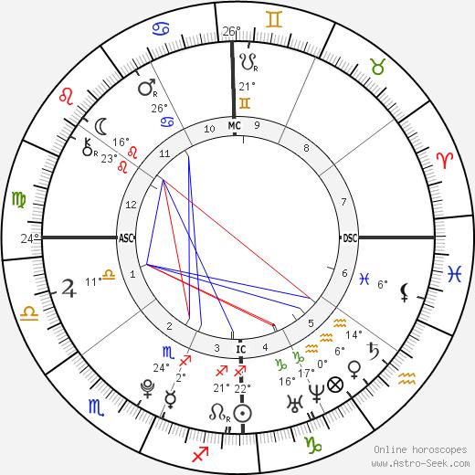 Gabriel F. C. Almeida birth chart, biography, wikipedia 2019, 2020