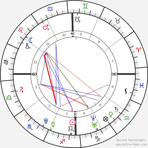 Gabriel F. C. Almeida tema natale, oroscopo, Gabriel F. C. Almeida oroscopi gratuiti, astrologia