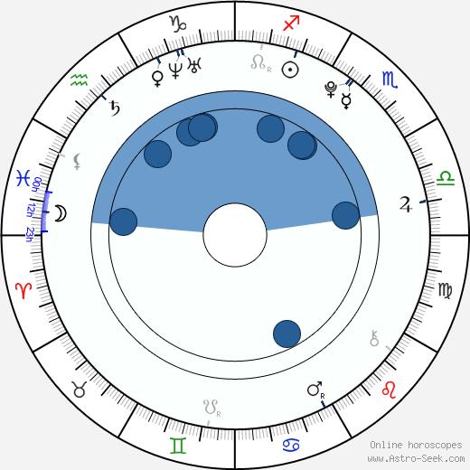 Jessy Mendiola wikipedia, horoscope, astrology, instagram