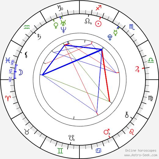 Jessy Mendiola день рождения гороскоп, Jessy Mendiola Натальная карта онлайн