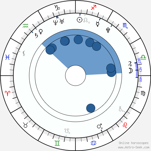 Jordan Garrett wikipedia, horoscope, astrology, instagram