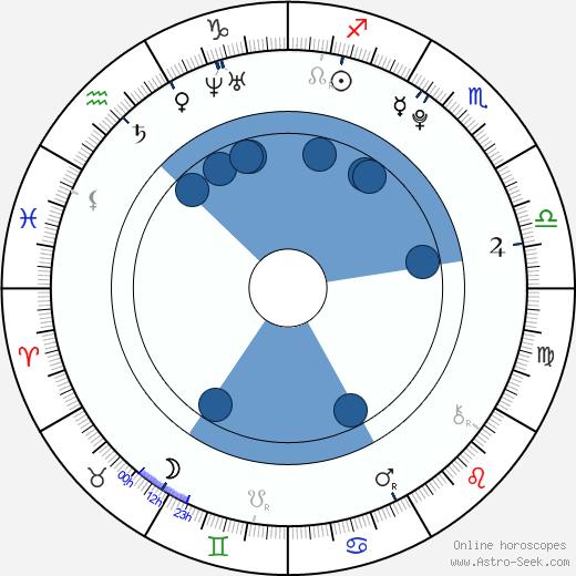 Josefina Vilsmaier wikipedia, horoscope, astrology, instagram