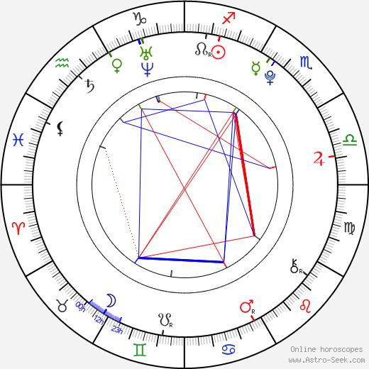 Josefina Vilsmaier birth chart, Josefina Vilsmaier astro natal horoscope, astrology