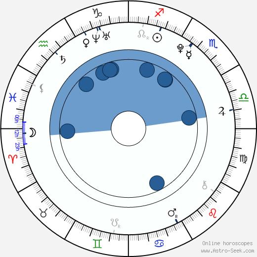 Kim Seok-jin wikipedia, horoscope, astrology, instagram