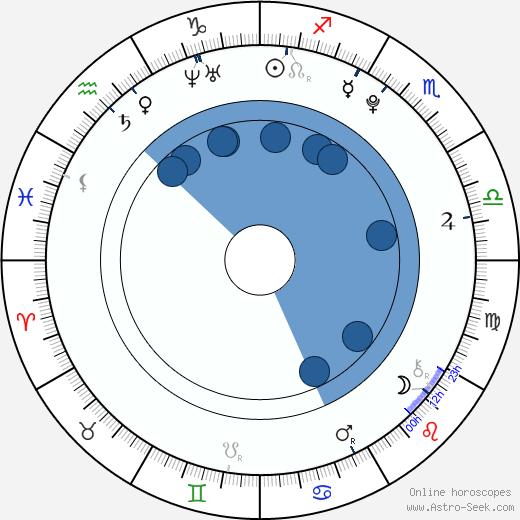 Martin Jeřábek wikipedia, horoscope, astrology, instagram