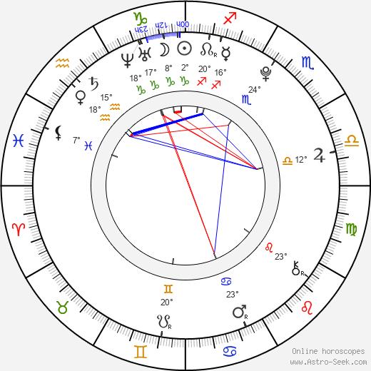 Melissa Suffield birth chart, biography, wikipedia 2020, 2021