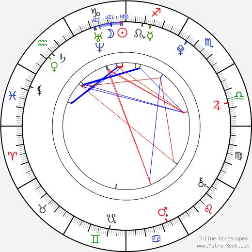 Melissa Suffield birth chart, Melissa Suffield astro natal horoscope, astrology