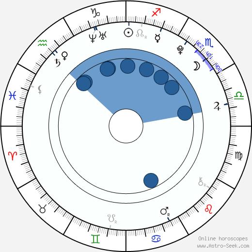 Shiori Kutsuna wikipedia, horoscope, astrology, instagram