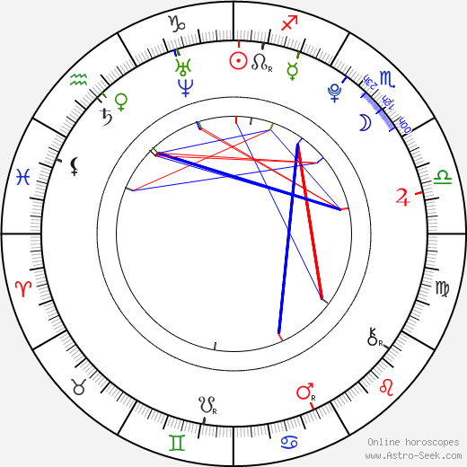 Shiori Kutsuna birth chart, Shiori Kutsuna astro natal horoscope, astrology