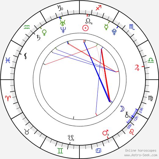 Sophia Rokhlin tema natale, oroscopo, Sophia Rokhlin oroscopi gratuiti, astrologia