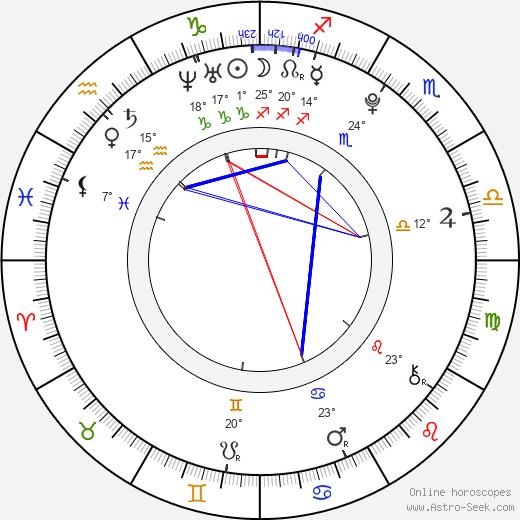 Spencer Daniels birth chart, biography, wikipedia 2020, 2021