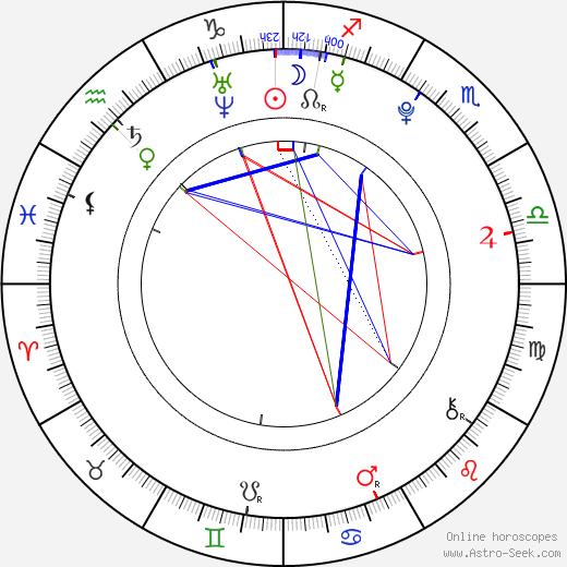 Spencer Daniels birth chart, Spencer Daniels astro natal horoscope, astrology