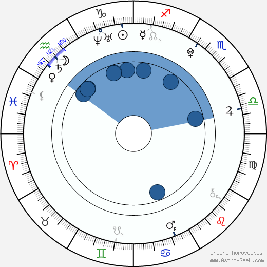 Tereza Vítů wikipedia, horoscope, astrology, instagram