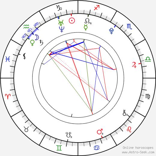 Tereza Vítů birth chart, Tereza Vítů astro natal horoscope, astrology
