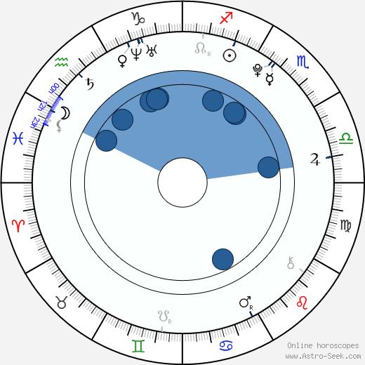 Viviana Ramos wikipedia, horoscope, astrology, instagram