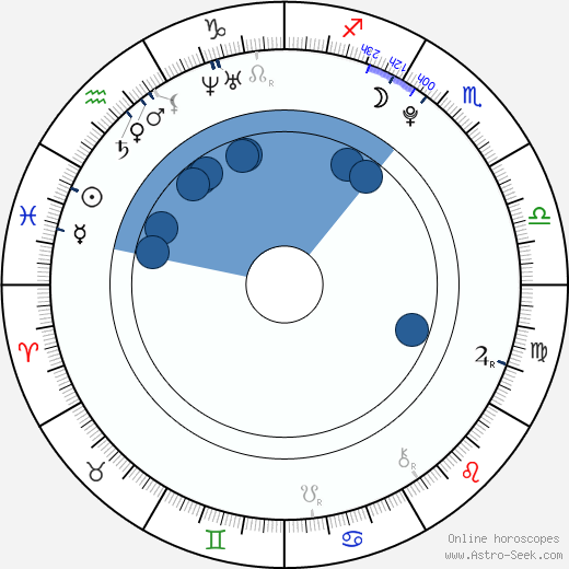 Amy Ruffle wikipedia, horoscope, astrology, instagram
