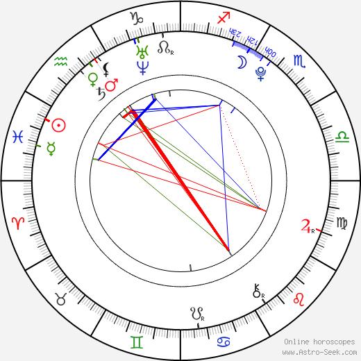 Amy Ruffle tema natale, oroscopo, Amy Ruffle oroscopi gratuiti, astrologia
