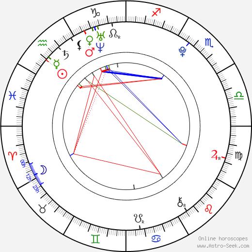 Avan Jogia birth chart, Avan Jogia astro natal horoscope, astrology