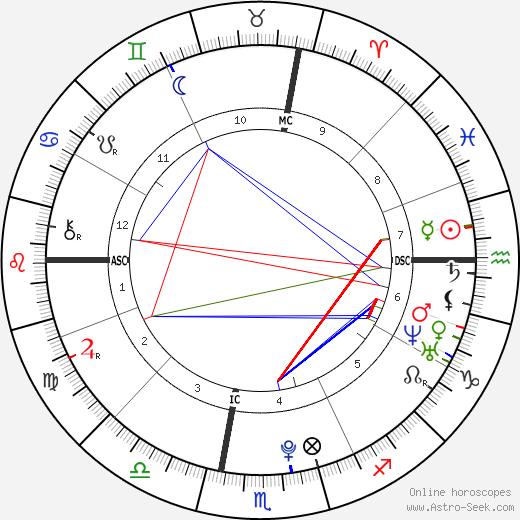 Bryan Matthew Wagner astro natal birth chart, Bryan Matthew Wagner horoscope, astrology
