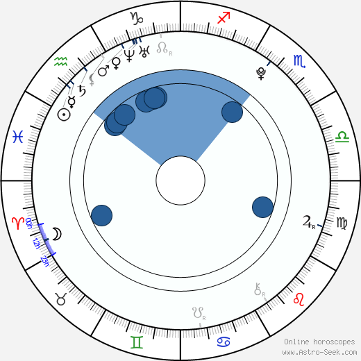 Darya Melnikova wikipedia, horoscope, astrology, instagram
