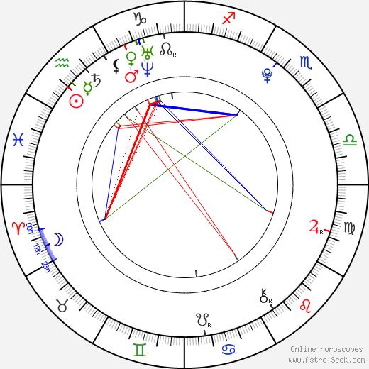 Darya Melnikova tema natale, oroscopo, Darya Melnikova oroscopi gratuiti, astrologia