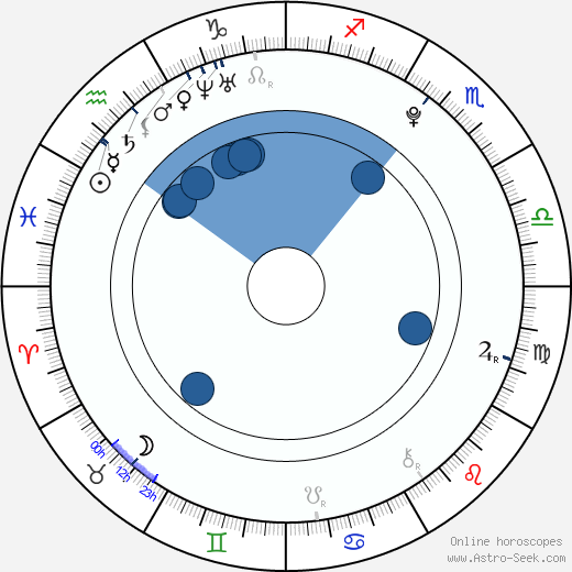 Frederik Christian Johansen wikipedia, horoscope, astrology, instagram