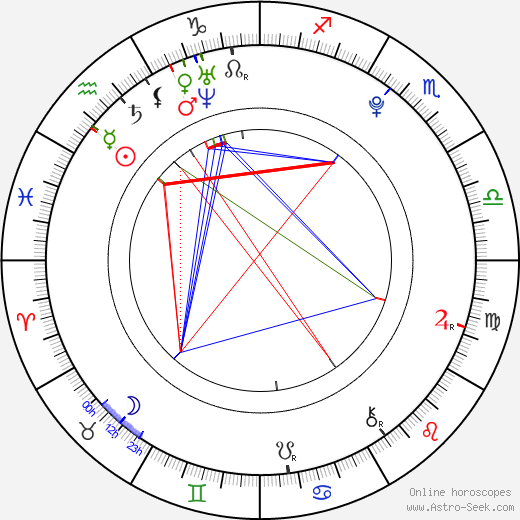 Frederik Christian Johansen astro natal birth chart, Frederik Christian Johansen horoscope, astrology