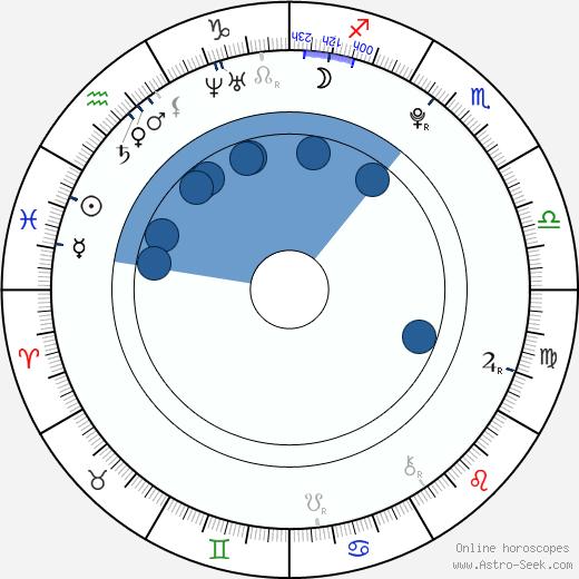 Ivana Sugar wikipedia, horoscope, astrology, instagram