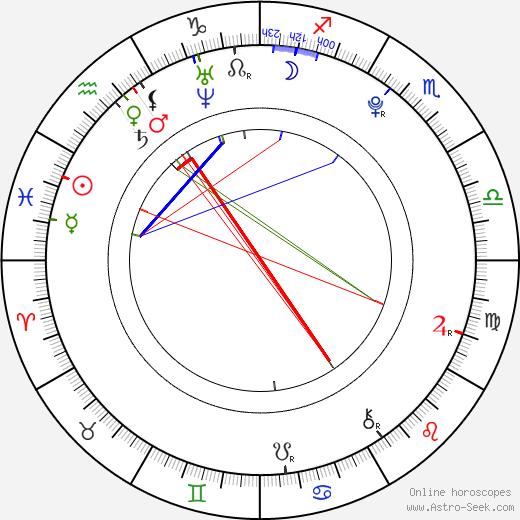 Ivana Sugar birth chart, Ivana Sugar astro natal horoscope, astrology